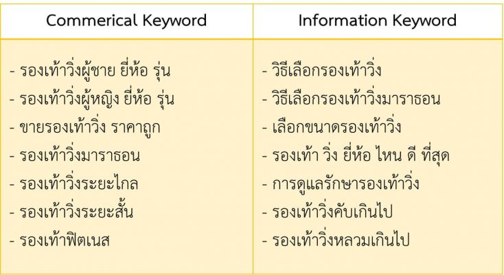 commercial & infomation keyword