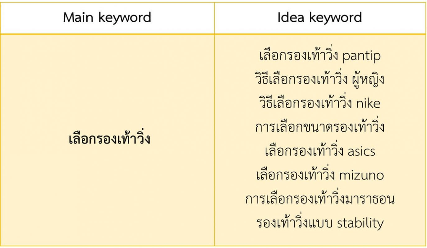 find seo keyword