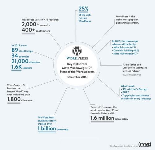 สถิติคนใช้งาน WordPress