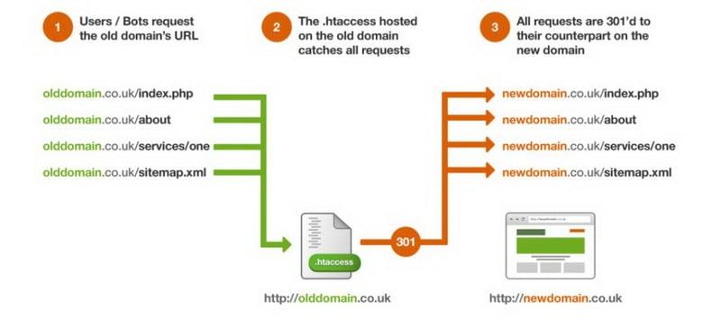 การทํา redirect website