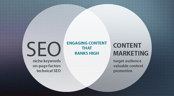 content-marketing-seo-combination
