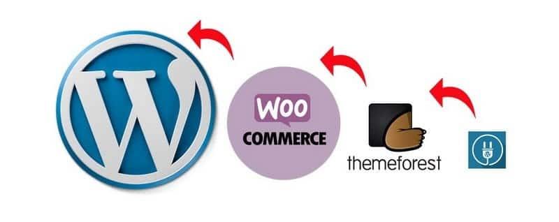 องค์ประกอบ WordPress