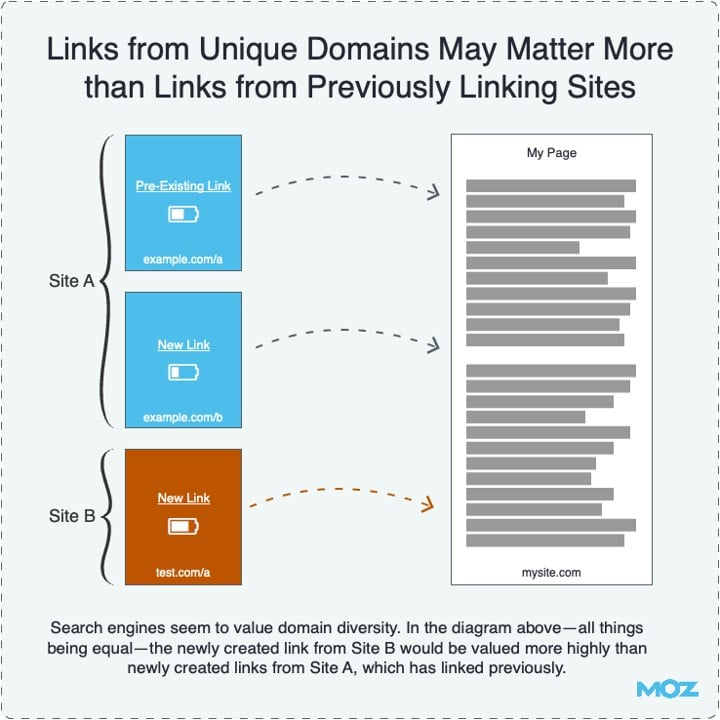 links form Unique Domains