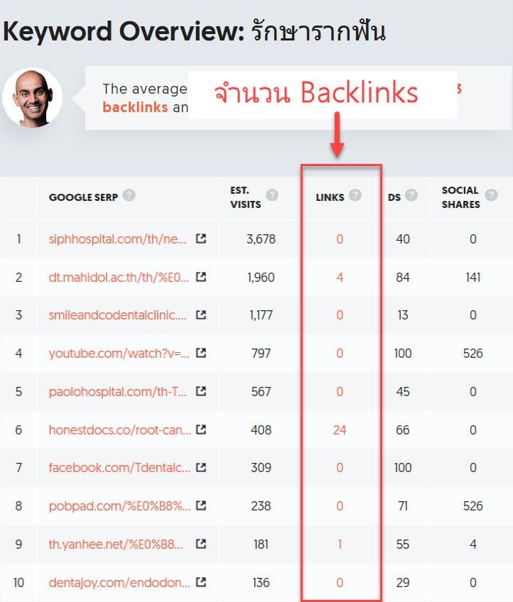 เช็ค backlink