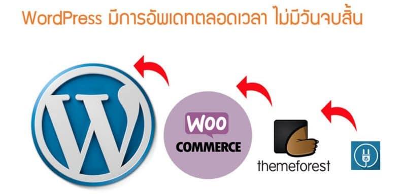อัพเดท WordPress