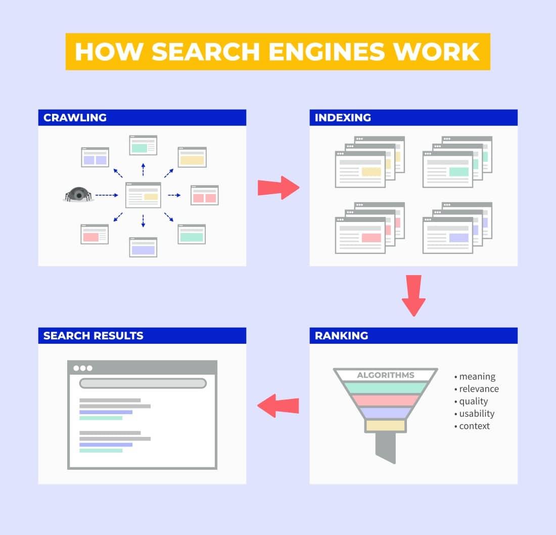 การทำงานของ search engines