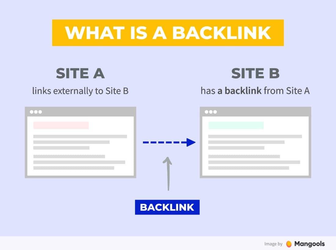 backlink คือ